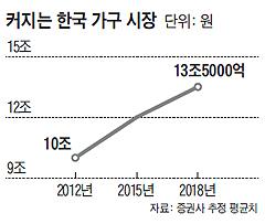 커지는 한국 가구 시장 그래프