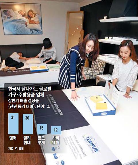서울 논현동에 있는 매트리스 업체 '템퍼' 매장에서 고객이 침대에 누워보며 매트리스 성능을 체크하고 있다. 최근 글로벌 가구 업체들은 한국에 '침대 극장' 같은 체험 매장을 만들고 백화점·아웃렛으로 매장을 늘리며 시장 공략을 강화하고 있다.