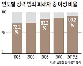 연도별 강력 범죄 피해자 중 여성 비율 그래프