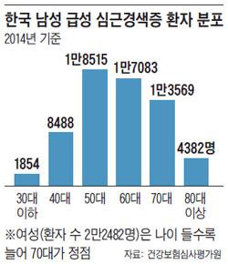 한국 남성 급성 심근경색증 환자 분포