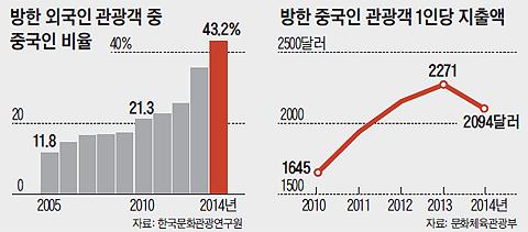 방한 중국인 관광객 1인당 지출액 그래프