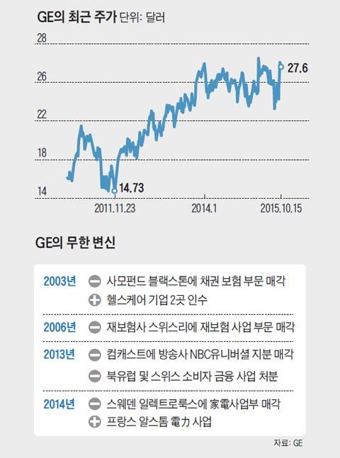 GE의 최근 주가 그래프