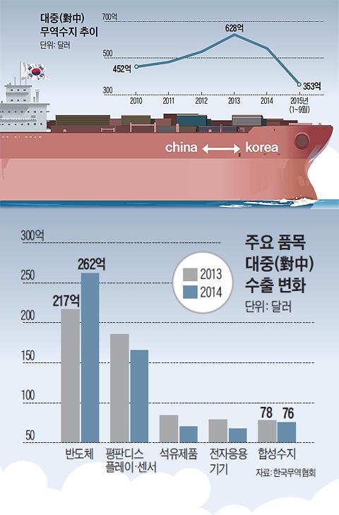 대중 무역수지 차이 그래프