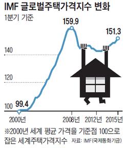 글로벌주택가격지수 변화 그래프