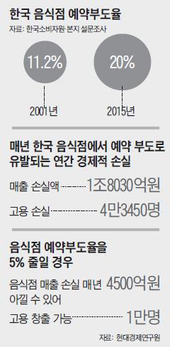 한국 음식점 예약부도율 그래프