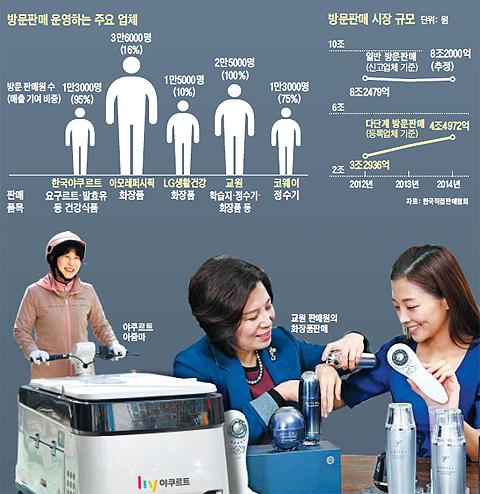 방문판매 시장 규모 그래프