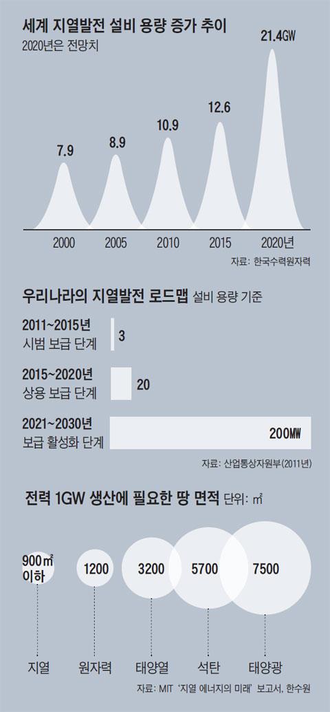 세계 지열발전 설비 용량 증가 추이. 우리나라의 지열발전 로드맵. 전력 1GW 생산에 필요한 땅 면적.