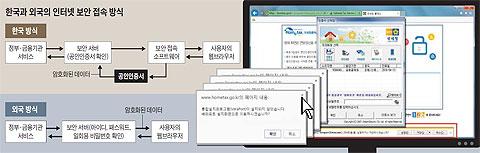 한국과 외국의 인터넷 보안 접속 방식