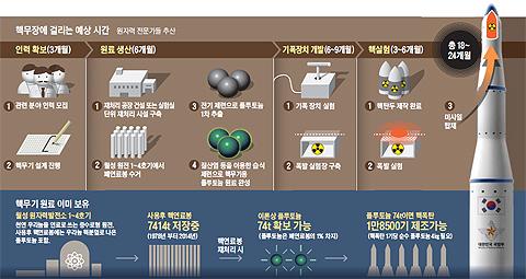 핵무장에 걸리는 예상 시간 정리 그래픽
