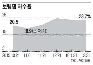 보령댐 저수율 그래프