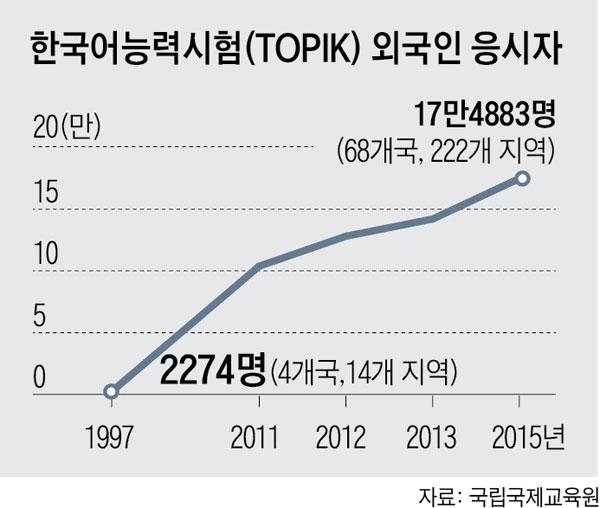 한국어능력시험 외국인 응시자 수 그래프