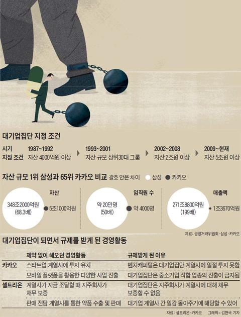 대기업집단 지정 조건 정리 표