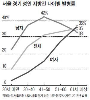 서울 경기 성인 지방간 나이별 발병률 그래프