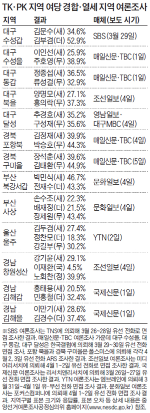 TK·PK 지역 여당 경합·열세 지역 여론조사 표