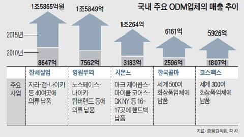 국내 주요 ODM 업체의 매출 추이 그래프
