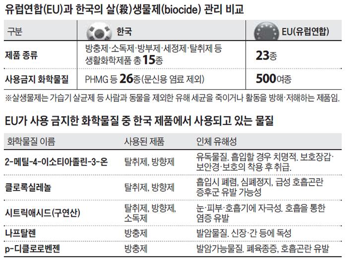 EU가 사용 금지한 화학물질 중 한국 제품에서 사용되고 있는 물질 정리 표