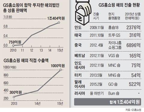 GS홈쇼핑이 합작·투자한 해외법인 총 상품 판매액