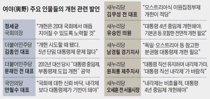 여야 주요 인물들의 개헌 관련 발언