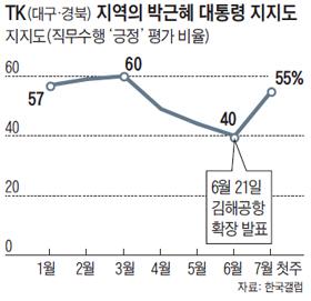 TK 지역의 박근혜 대통령 지지도 그래프