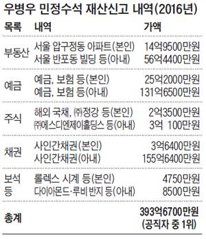 우병우 민정수석 재산신고 내역 정리 표