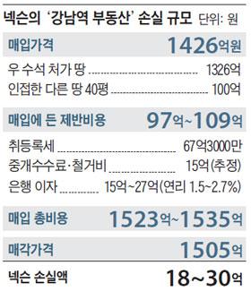 넥슨의 '강남역 부동산' 손실 규모