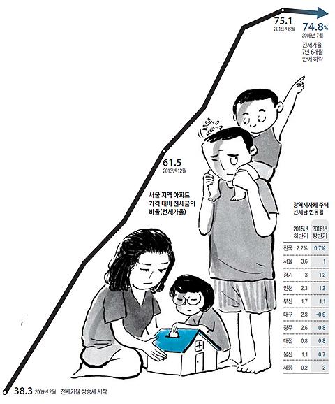 서울 지역 아파트 가격 대비 전세금의 비율 그래프