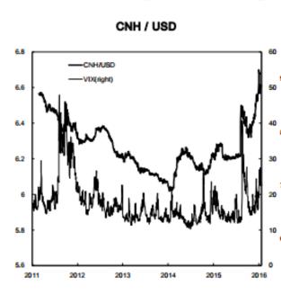 미국 시장 변동성(VIX, 아래 선,우측 기준)과 달러 대비 위안화 가치 추이  /달라스 연준