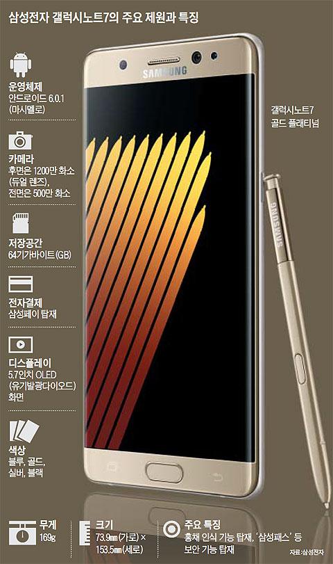 삼성전자 갤럭시노트7의 주요 제원과 특징