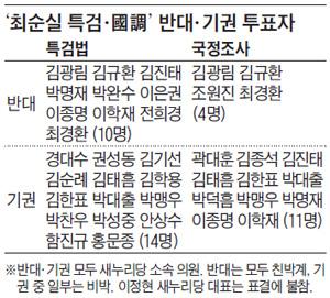 '최순실 특검·國調' 반대·기권 투표자