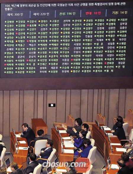 17일 서울 여의도 국회 본회의장 스크린에'최순실 특검법'표결 결과가 표시되고 있다.