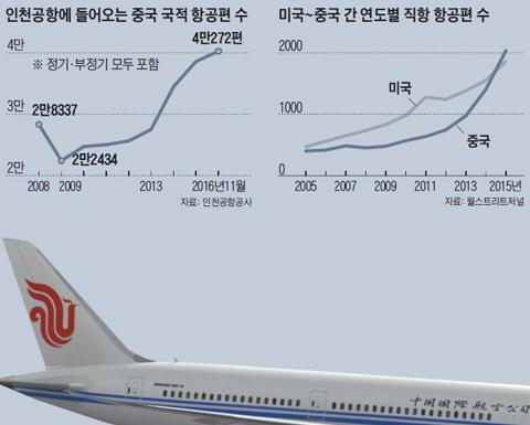 중국 국적 항공사 에어차이나 여객기가 활주로에 서있는 모습. 최근 중국 항공사들이 싼 항공료를 앞세워 공세에 나서면서 세계 항공 시장에서 강자로 떠오르고 있다.