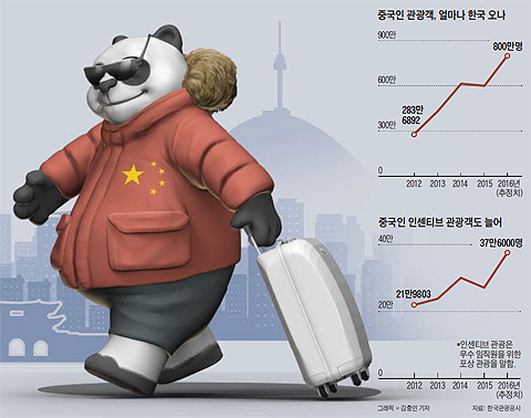 중국인 관광객 수 그래프
