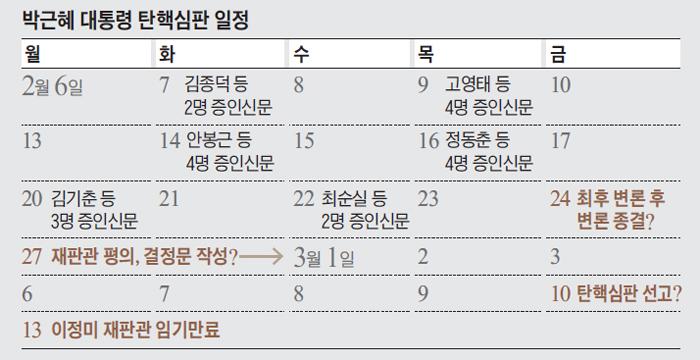 박근혜 대통령 탄핵심판 일정표