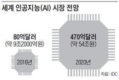 세계 인공지능 시장 전망