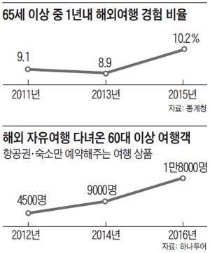 65세 이상 중 1년내 해외여행 경험 비율 외