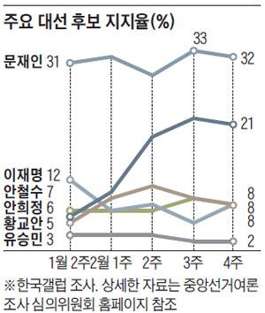 주요 대선 후보 지지율