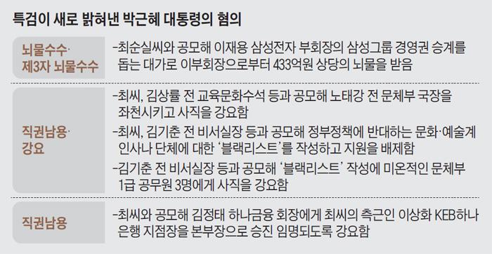 특검이 새로 밝혀낸 박근혜 대통령의 혐의 정리 표