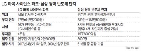 LG 마곡 사이언스 파크, 삼성 평택 반도체 단지 정리 표
