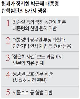 헌재가 정리한 박근혜 대통령 탄핵심판의 5가지 쟁점 표