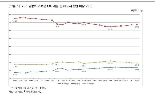 ▶2015년 5월 한국노동연구원에서 발간한 「중산층 규모 추이와 재분배 정책」에서 발췌