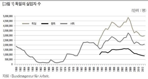 ▶2014년 7월 한국노동연구원에서 발간한 「하르츠 개혁과 독일의 고용기적」에서 발췌