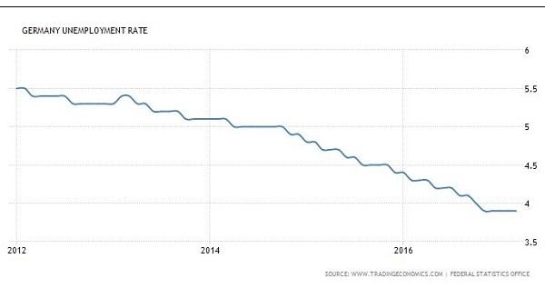 ▶독일의 최근 5년간 실업률/출처: www.tradingeconomics.com