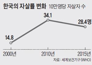 한국의 자살률 변화