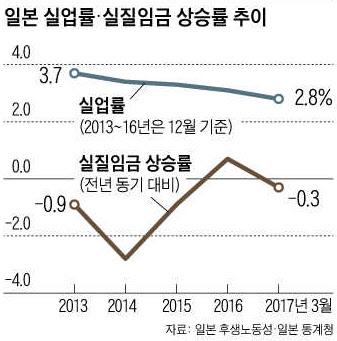 실업률 떨어지는데 임금은 제자리… '日本의 수수께끼'