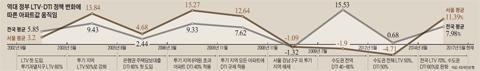 역대 정부 LTV, DTI 정책 변화에 따른 아파트값 움직임 그래프