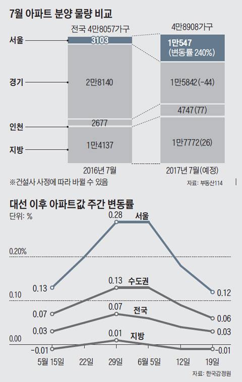 7월 아파트 분양 물량 비교 외