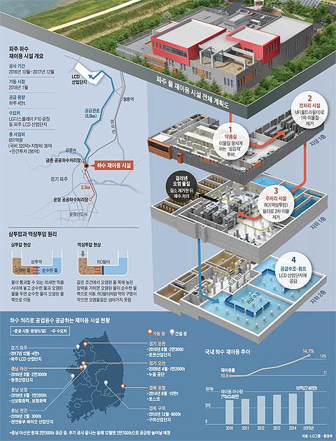 파주 물 재이용 시설 전체 계획도