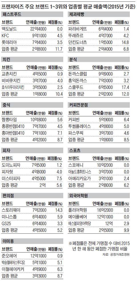 프랜차이즈 주요 브랜드 1~3위와 업종별 평균 매출액(2015년 기준)