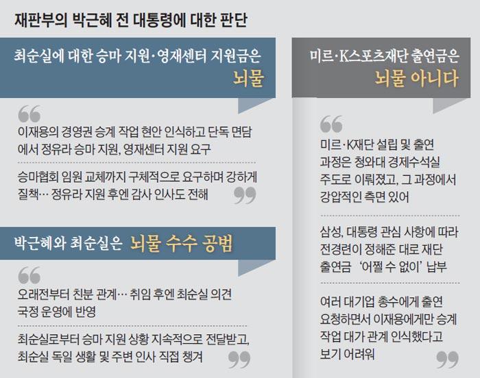 재판부의 박근혜 전 대통령에 대한 판단
