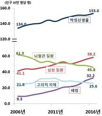 한국인 5대 사망원인 사망률 추이./통계청